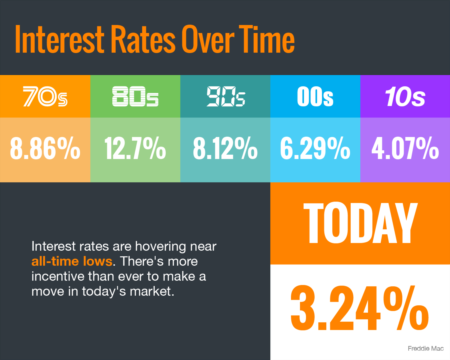 Interest Rates Hover At Historic Lows