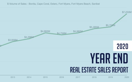 2020 SWFL Real Estate Recap