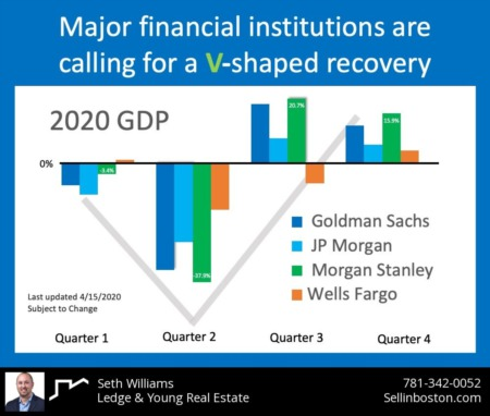 Economic recovery, when, how, what?