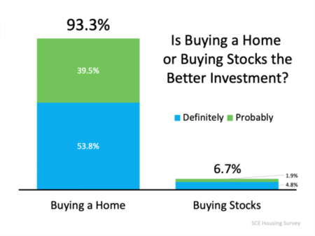 93% of Americans Believe a Home Is a Better Investment Than Stocks