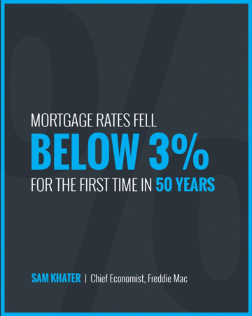 Mortgage Rates Fall Below 3%
