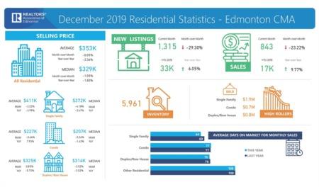 December Market Statistics