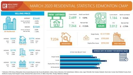 March Market Statistics