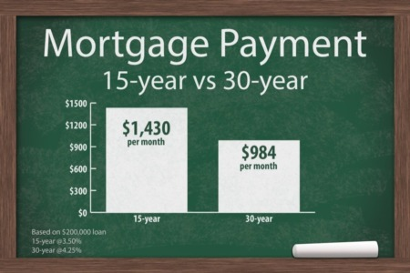 How to Choose Between a 15-Year and 30-Year Mortgage