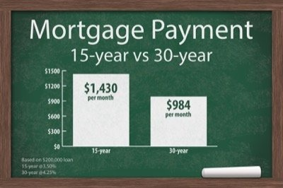 15-Year vs 30-Year Mortgage: What's the Difference?