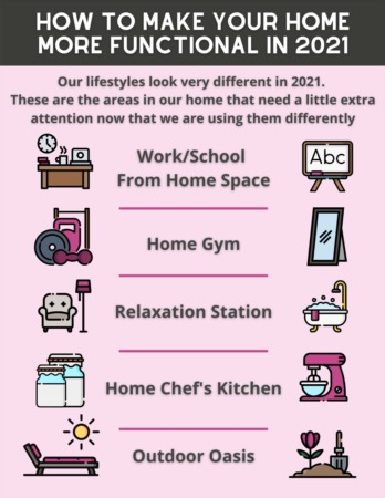 How to Make Your Home More Functional to Our 2021 Lifestyles