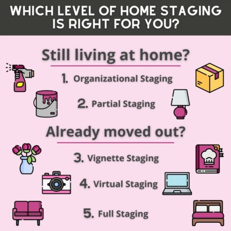 What Level of Staging is Right for You?