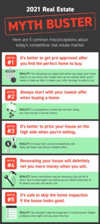 2021 Real Estate Myth Buster