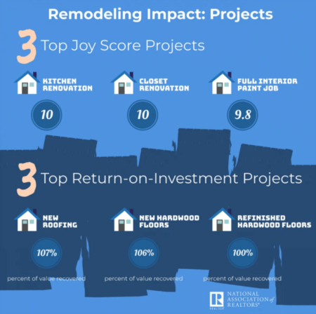 What Upgrades increase your homes value?