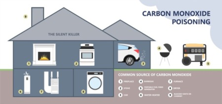 Home Safety Tips: Identifying and Minimizing Common Causes of Carbon Monoxide Poisoning