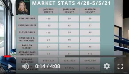 Southern Oregon Market Update 5/5/21