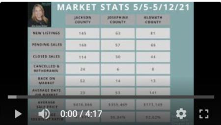 Southern Oregon Market Update 5/14/21