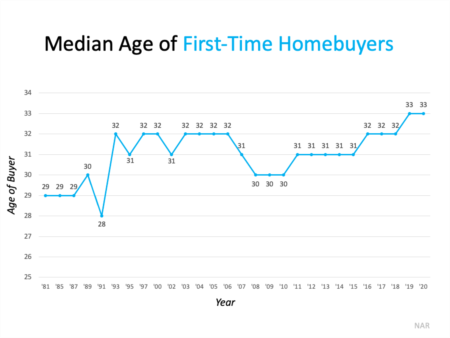 Millennials Are Buying More Homes