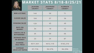 Southern Oregon Market Update 8-25-2021