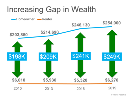 Net Worth a Major Reason to Buy Rather Than Rent