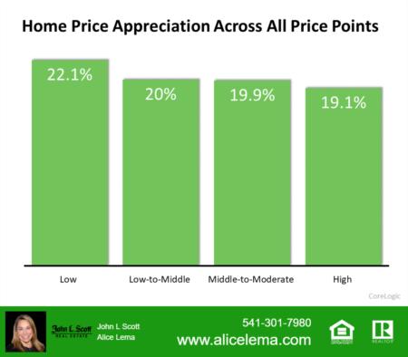 Home Appreciation High in 2021