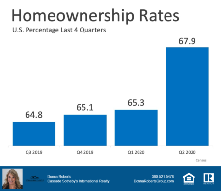 Increase in Homeownership in the US