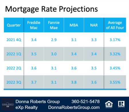 Don't Wait for a Lower Mortgage Rate - It Could Cost You