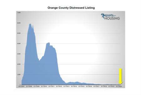 Orange County Housing Report: Foreclosure Forecast