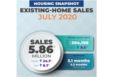 Existing-Home Sales Continue Record Pace, Soar 24.7% in July