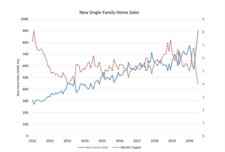 New Home Sales Surge in July