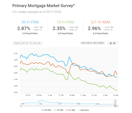 Mortgage Rates Hold Steady, Remain Near All-Time Low