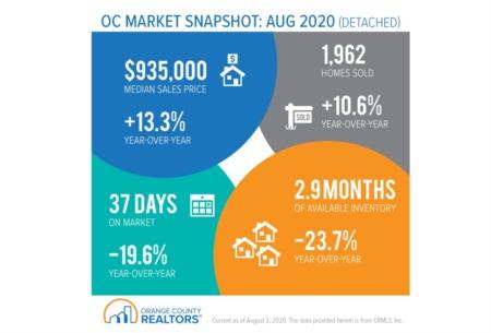 OC Market Snapshot - August 2020