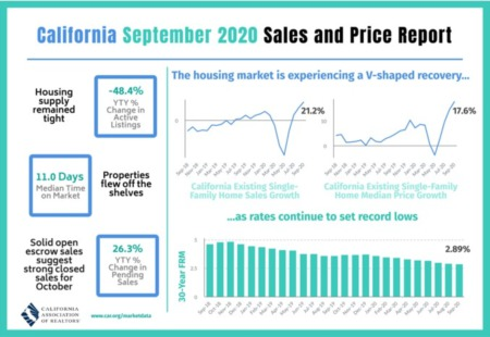 California September 2020 Statistics