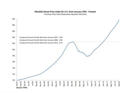 FHFA House Price Index Up 1.5 Percent in August; Up 8.0 Percent from Last Year