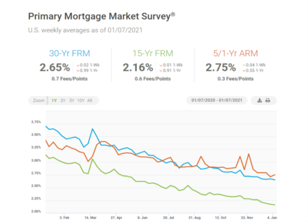 Applications Surging for 15-Year Mortgages as Rates Plummet