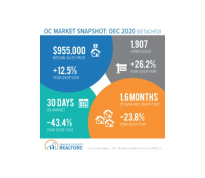Orange County Market Snapshot - December 2020