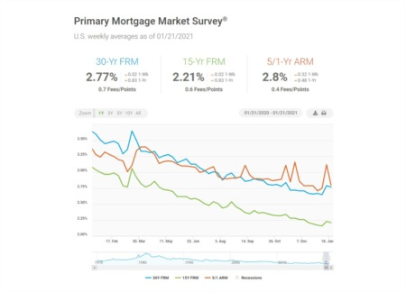 Should I Wait for Lower Mortgage Interest Rates?