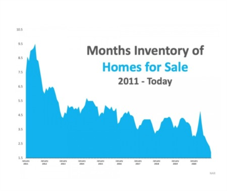 What Record-Low Housing Inventory Means for You