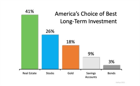 Americans See Real Estate as a Better Investment Than Stocks or Gold
