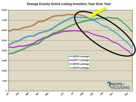 Orange County Housing Report: Status Quo