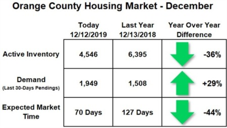 Orange County Housing Report: A Warm December
