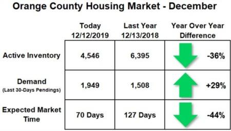 Orange County Housing Report: A Warm December