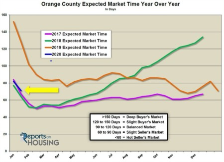 Orange County Housing Report: Pedal to the Metal
