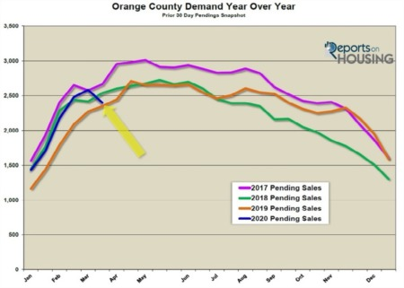 Orange County Housing Report: The Market Is Cooling Due to the Coronavirus