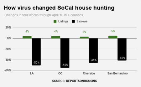 Coronavirus Cuts Southern California Home Buying
