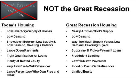 Today's Housing V.S. Great Recession
