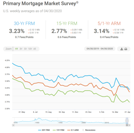 Mortgage Rates Reach All-Time Low