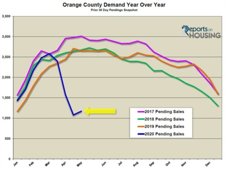 Orange County Housing Report: Demand Rises