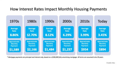 How Interest Rates Can Impact Your Monthly Housing Payments