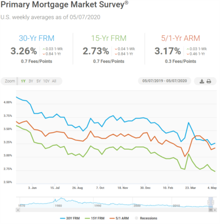 Mortgage Rates Ticked Up Slightly