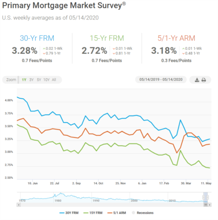 Mortgage Rates Generally Hold Steady