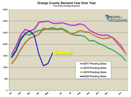 Orange County Housing Report: V-Shaped Recovery