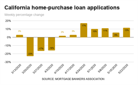 California Mortgage Applications Soar 77% off Coronavirus Bottom
