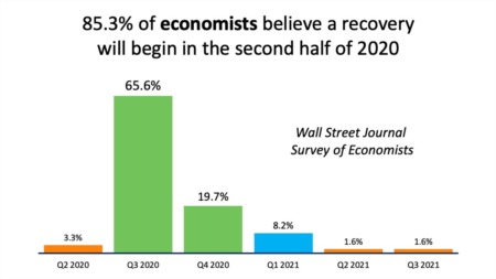 Economists Forecast Recovery to Begin in the Second Half of 2020