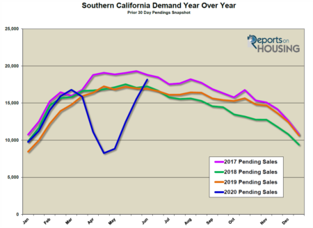 Southern California Housing Springs Into a V-Shaped Rebound